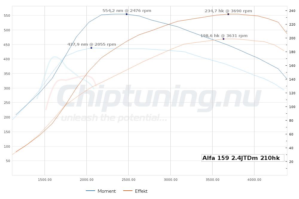 Alfa Test Se Moment Og Effekt Her Chiptuning Nu